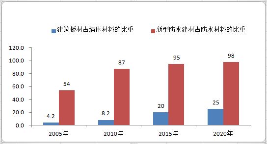 2020年中国建材行业市场现状及发展前景分析 预计全年企业营业收入将增长4-5%左右